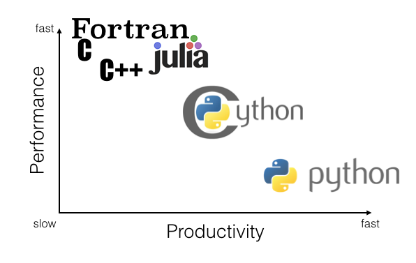 Performance vs. Productivity for different programming languages