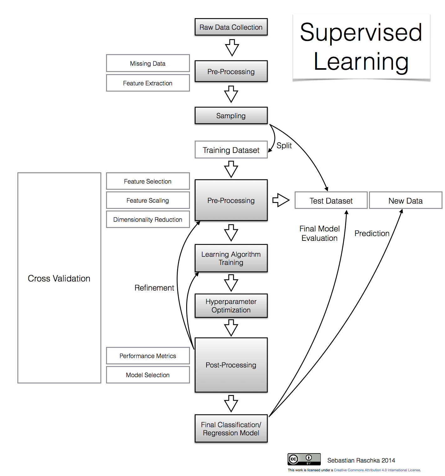 Supervised learning a workflow chart machinelearning supervised learning a workflow chart ccuart Image collections