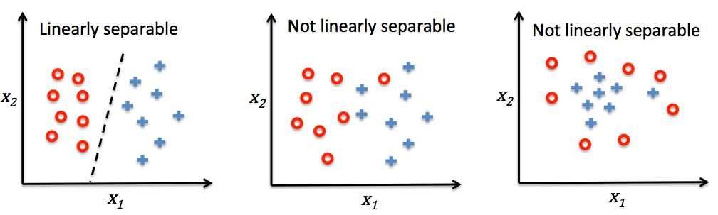 Ejemplos con muestras de dos clases. Sólo el primero es linearmente separable.