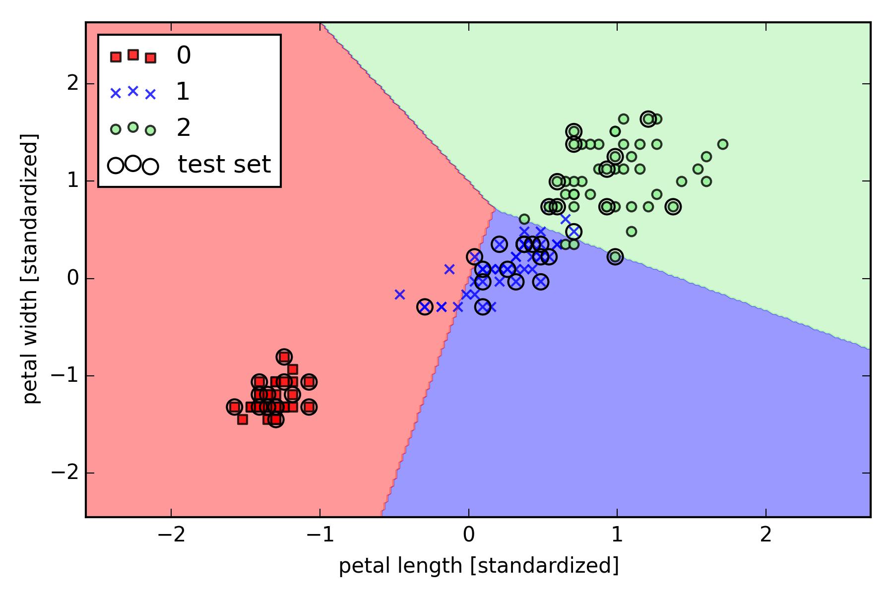No es posible realizar una separación perfecta de los tres conjuntos de datos
