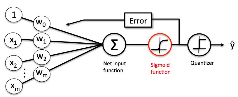 El algoritmo de ADALINE con la función identidad sustituida por la función logística o sigmoidea