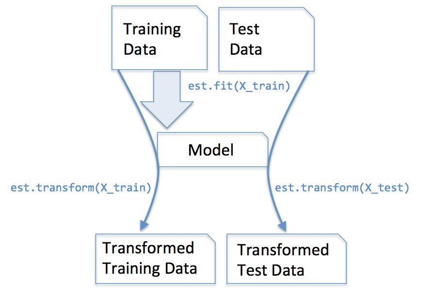 预估器模型
