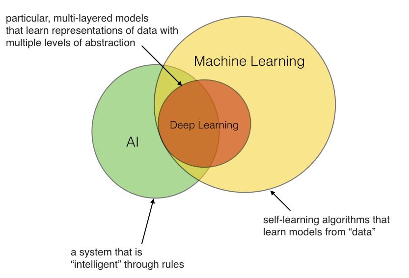 El 'deep learning' sí es una subdisciplina del 'machine learning', pero lo trataremos más adelante