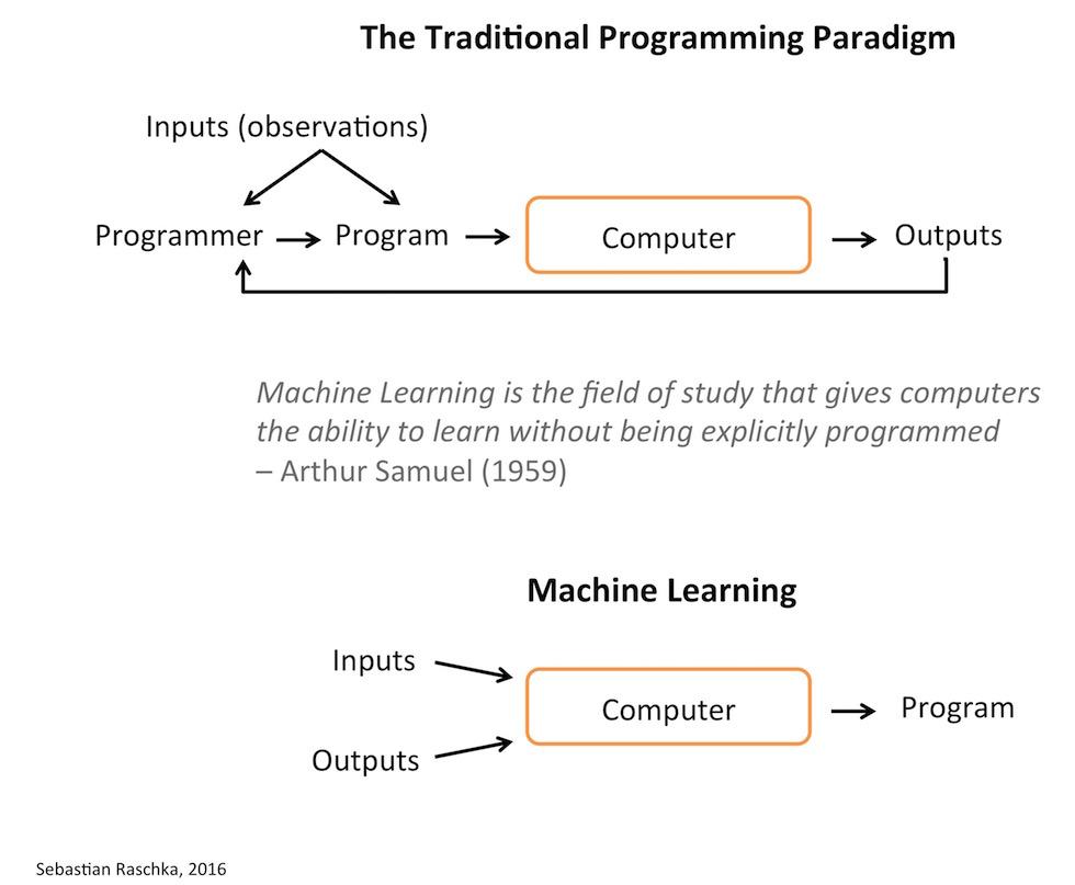 El aprendizaje automático es el campo de estudio que proporciona a los ordenadores la capacidad de aprender sin haber sido explícitamente programados para ello - Arthur Samuel (1959)