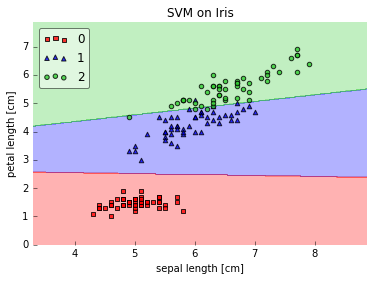 Selecting SVM Kernels