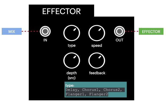 diagram_effector