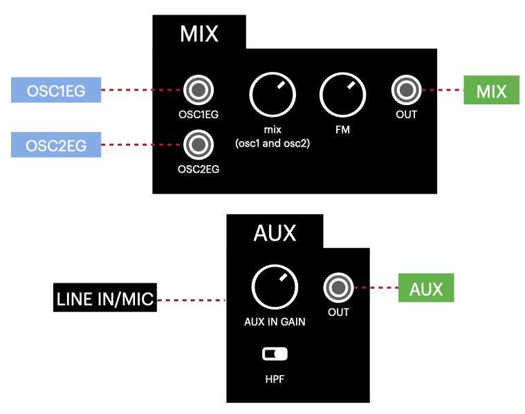 diagram_mix_aux