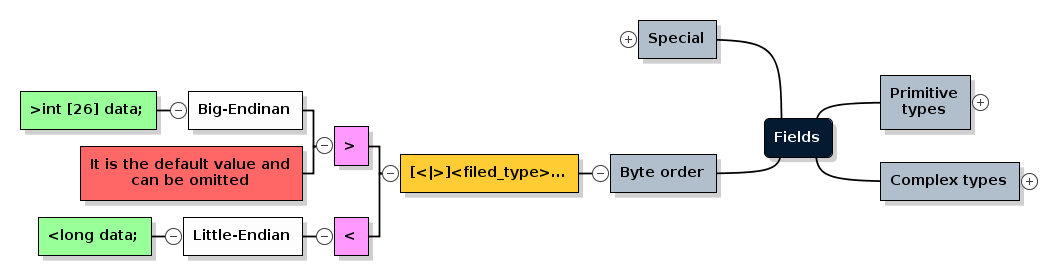 JBBP field format, types and examples