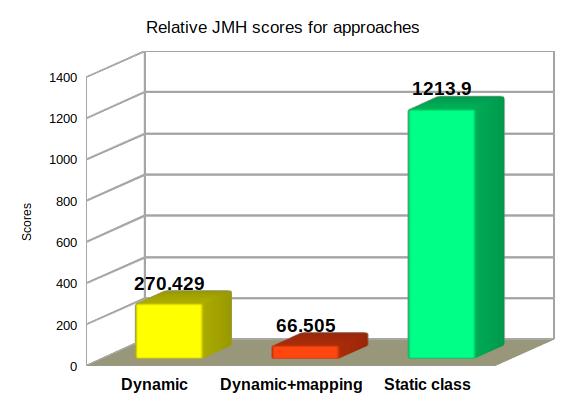 JMH results