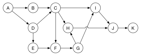 Tasks as a graph
