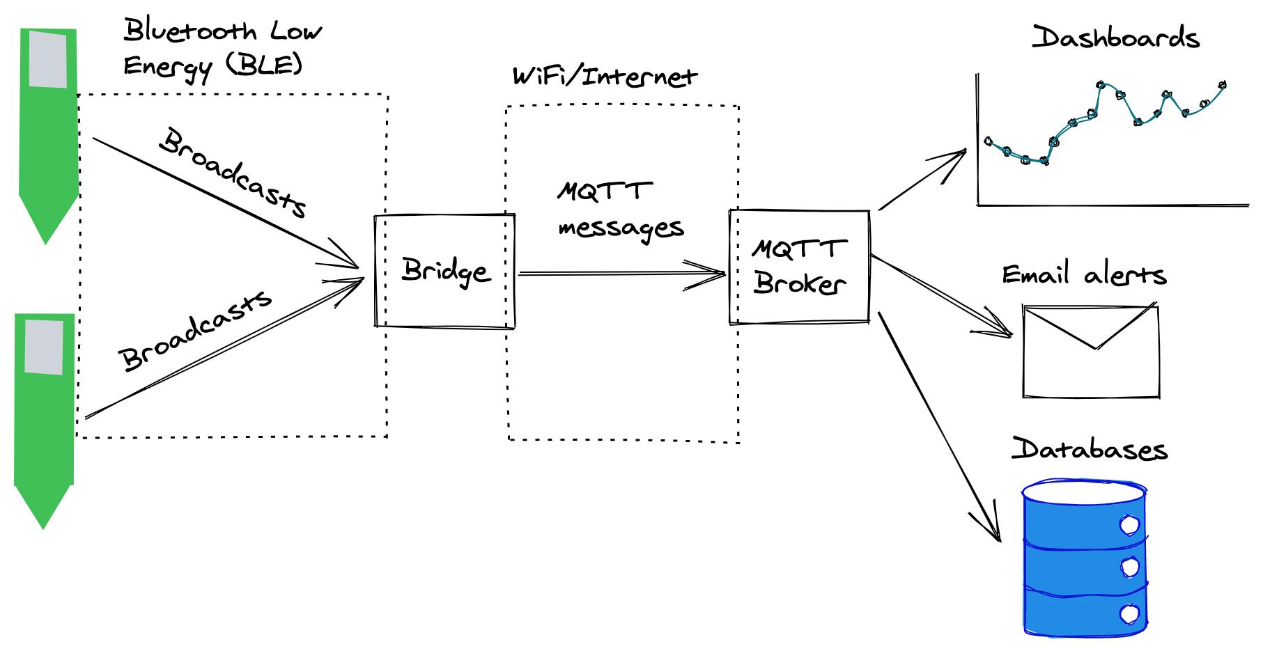 Diagram containing two b-parasites, a bridge & an MQTT broker