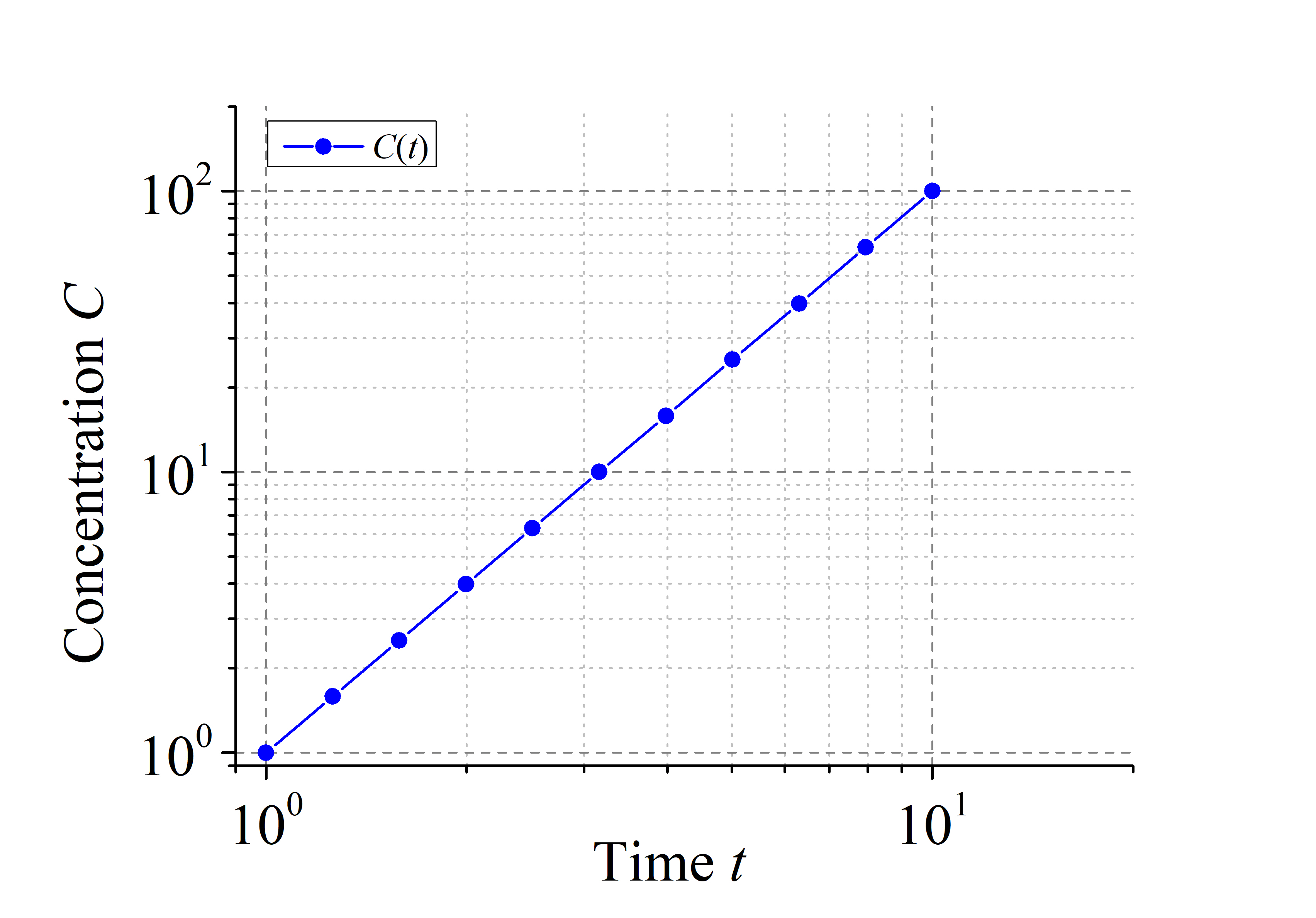 Figure 2: Concentration (C) as a function of time (t) with logarithmic scaling applied to both axes