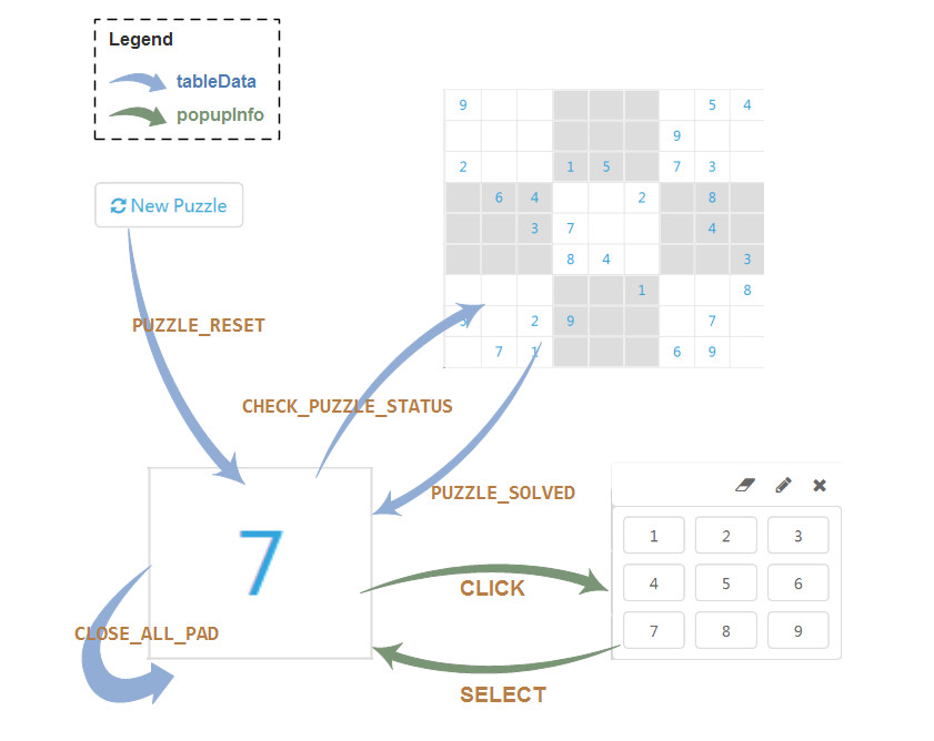 event-graph