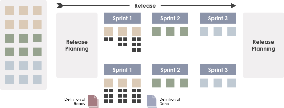 What is Scrum Release Planning?