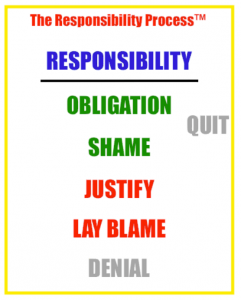 The Responsibility Process in Agile Transformation - SolutionsIQ