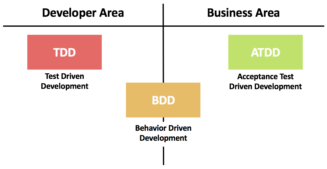 """behavior driven development""的图片搜索结果"