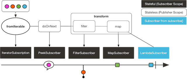 Transform Operator : encapsulate flows