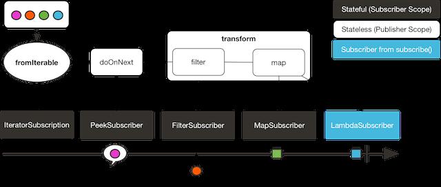Transform Operator : encapsulate flows