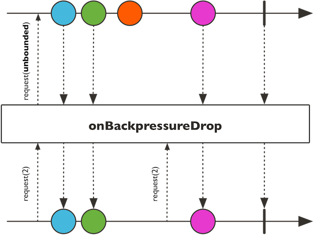 onBackpressureDrop