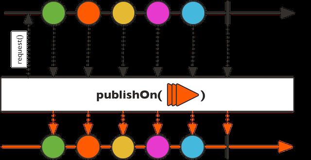 publishOn 마블 다이어그램