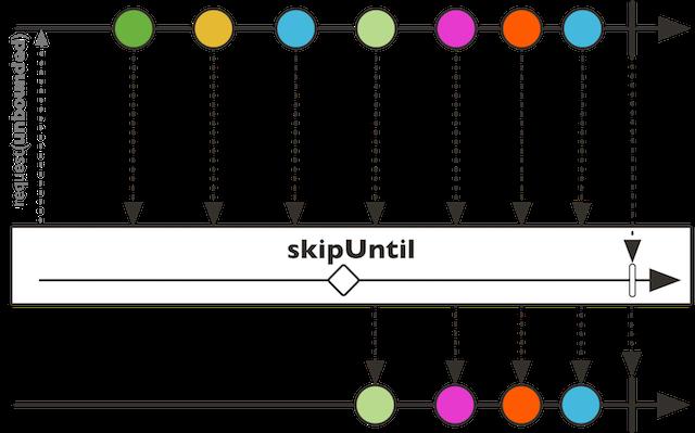 skipUntil