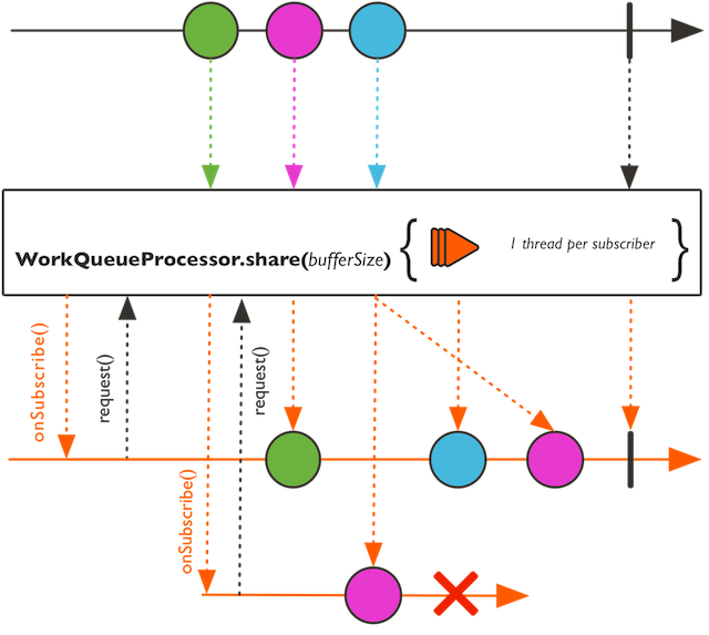 WorkQueueProcessor (Reactor Core 3 2 12 RELEASE)