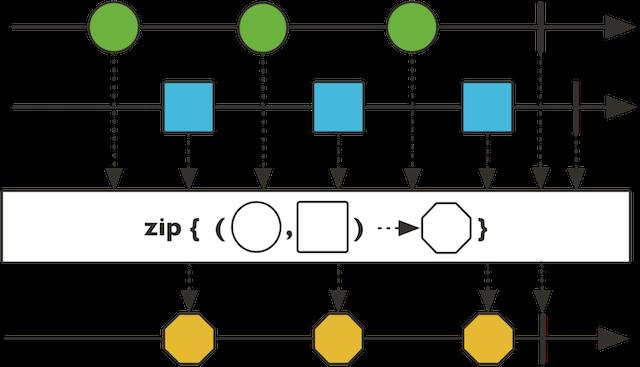 zip연산자 마블다이어그램