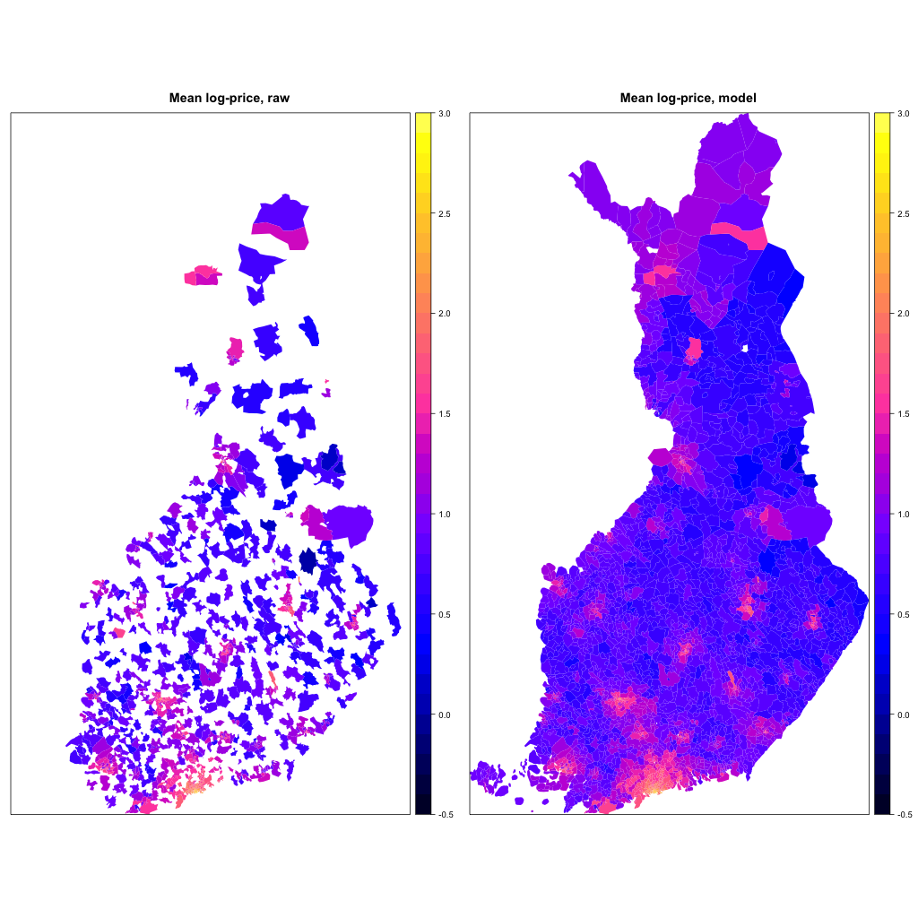 Mean prices and model estimates from Espoo
