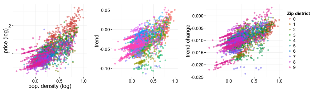Correlation of population density and price trends
