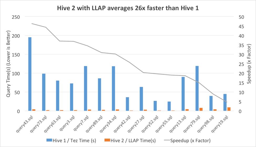 图表3:使用Tez的Hive1 vs 使用LLAP的Hive2
