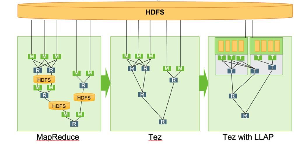 图标二:Tez LLAP process 对比Tez execution process 和 MapReduce process