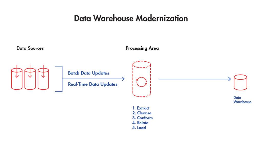 旧的数据仓库架构图