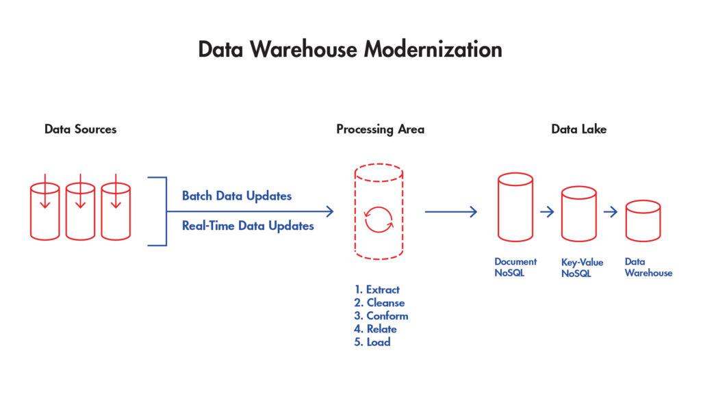 新的数据仓库架构图