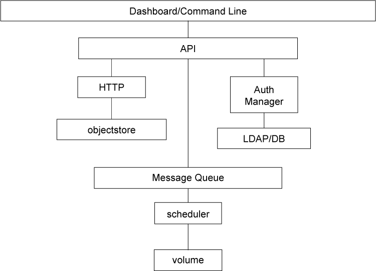 图 1. Cinder architecture