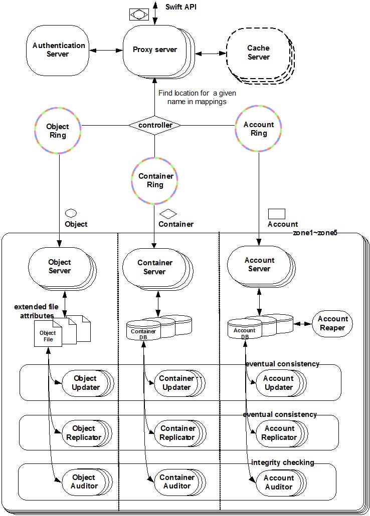 图 Swift 系统架构