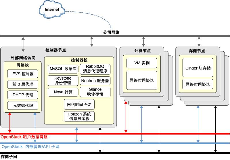 图 1  多网络体系结构的示例