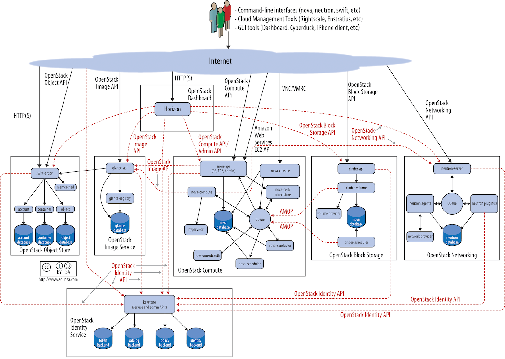 OpenStack Logical Architecture