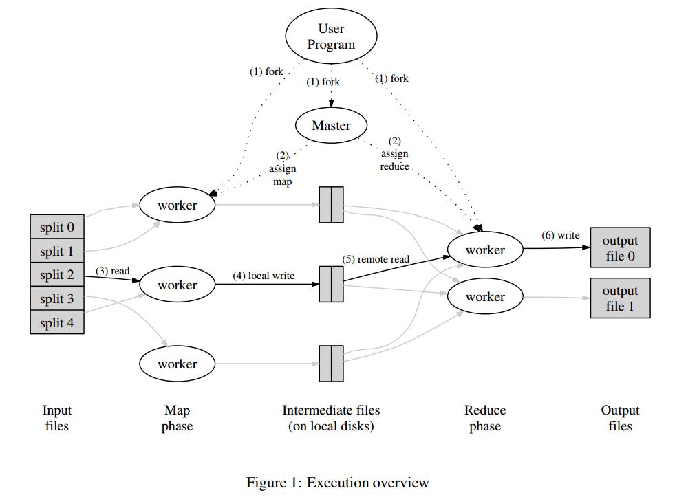 MapReduce执行流程