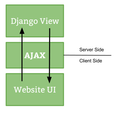 Django and ajax form submissions say 39 goodbye 39 to the page refresh real python - Jquery refresh div ...