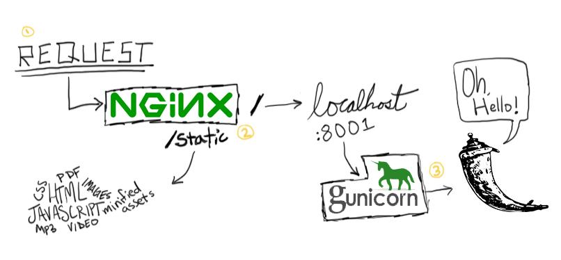 nginx+gunicorn