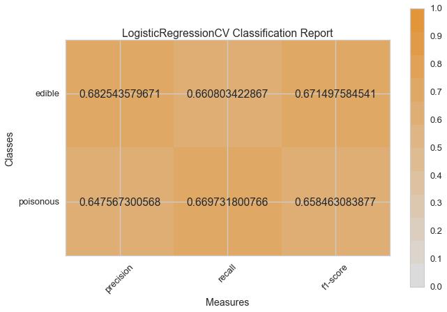 LogisticRegressionCV