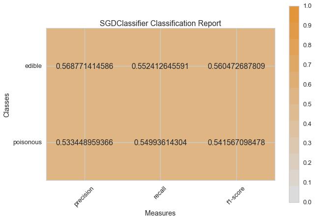 SGDClassifier