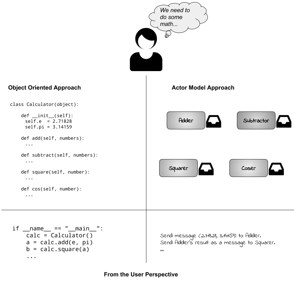 object-oriented vs. actor model