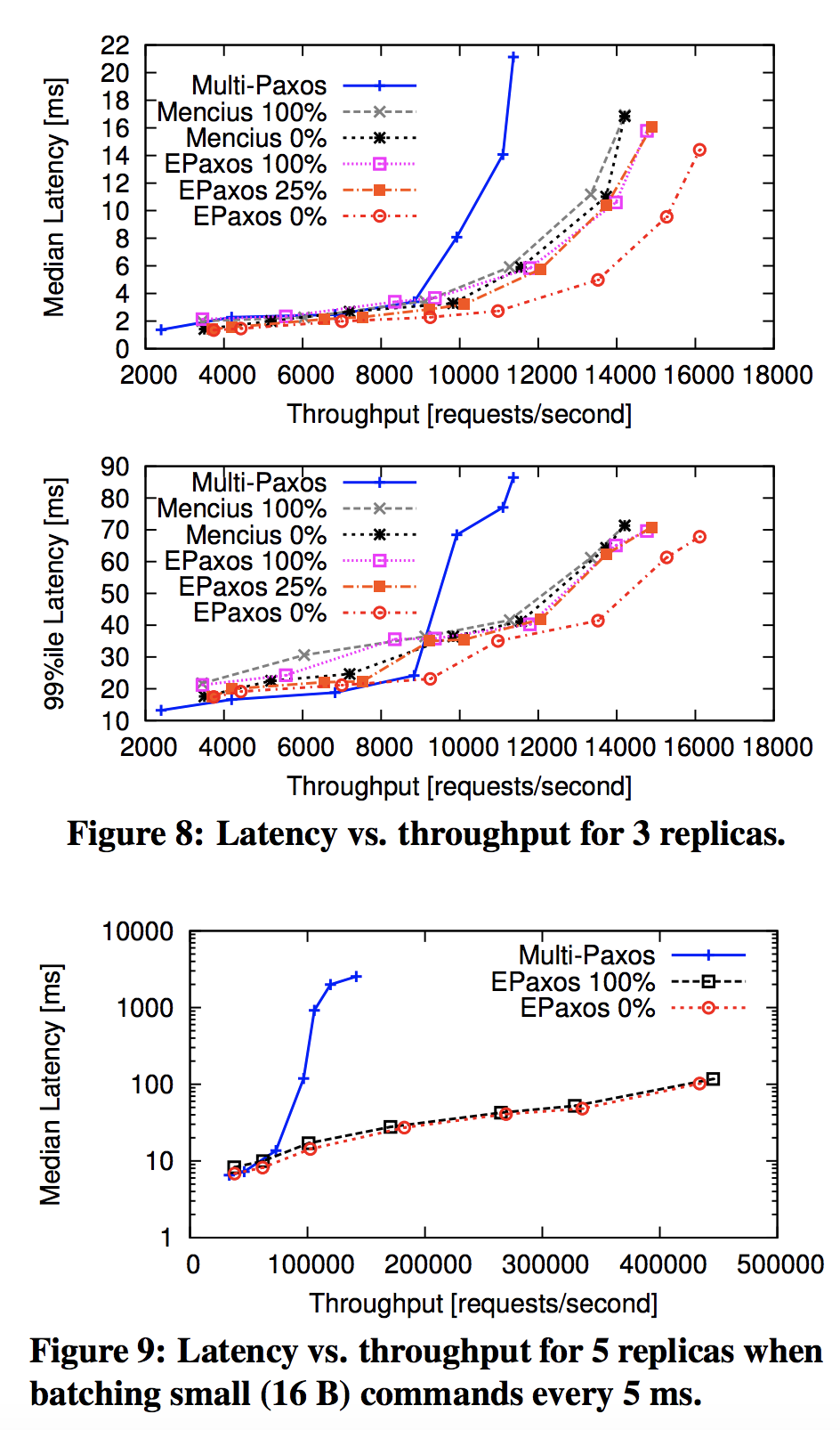 throughput vs latency