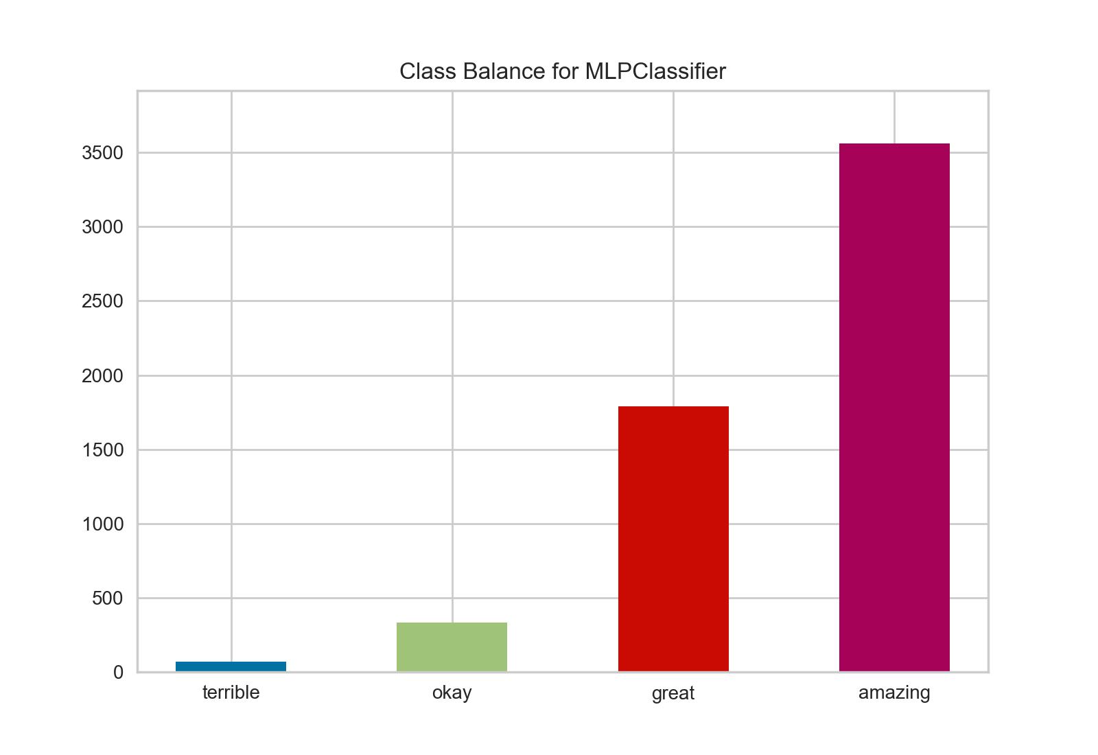 Class Balance
