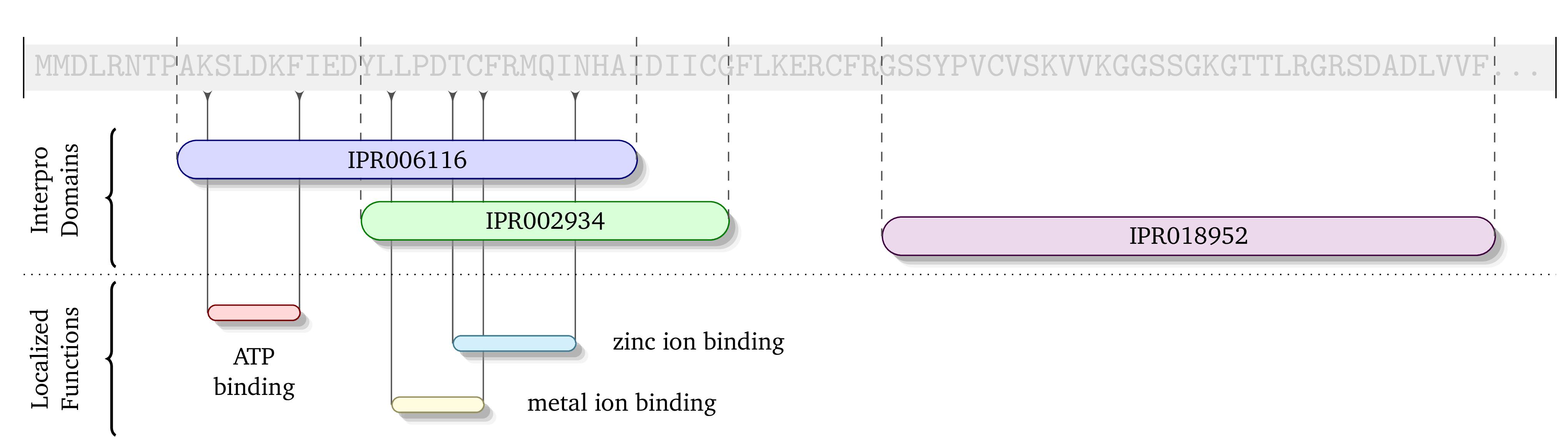 Domain localization