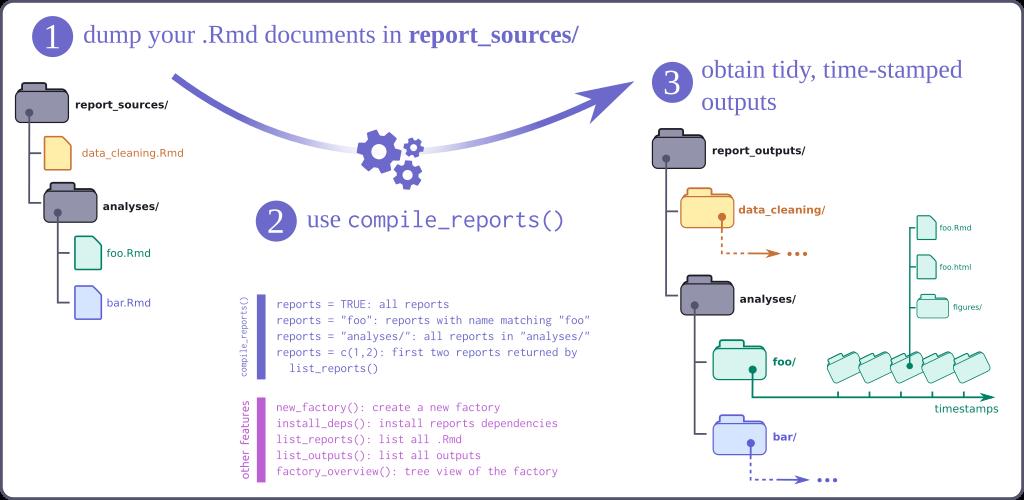 reportfactory workflow