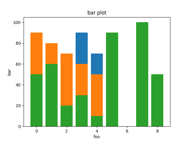 bar pyplot