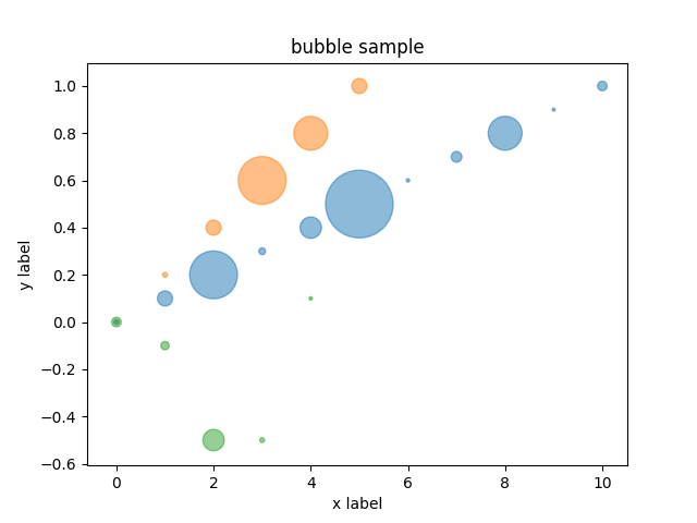 bubble pyplot