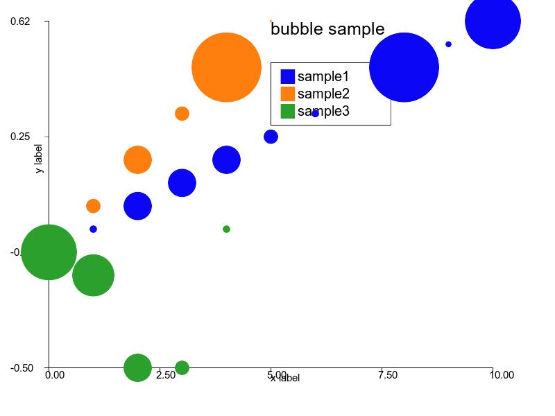 bubble rubyplot